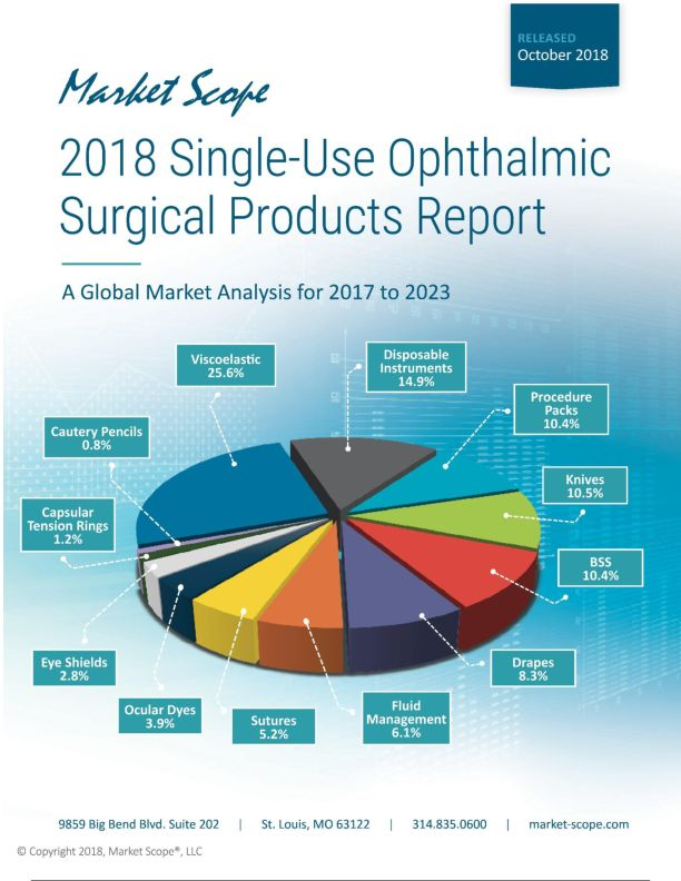 2018 Single-Use Ophthalmic  Surgical Products Report: A Global Market Analysis for 2017 to 2023, October, 2018