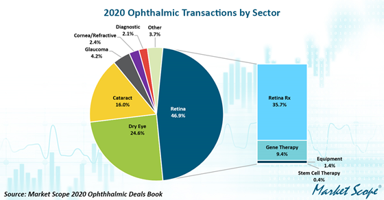 ​​​​​​​Ophthalmic Fundraising Activity Soars in Face of Pandemic
